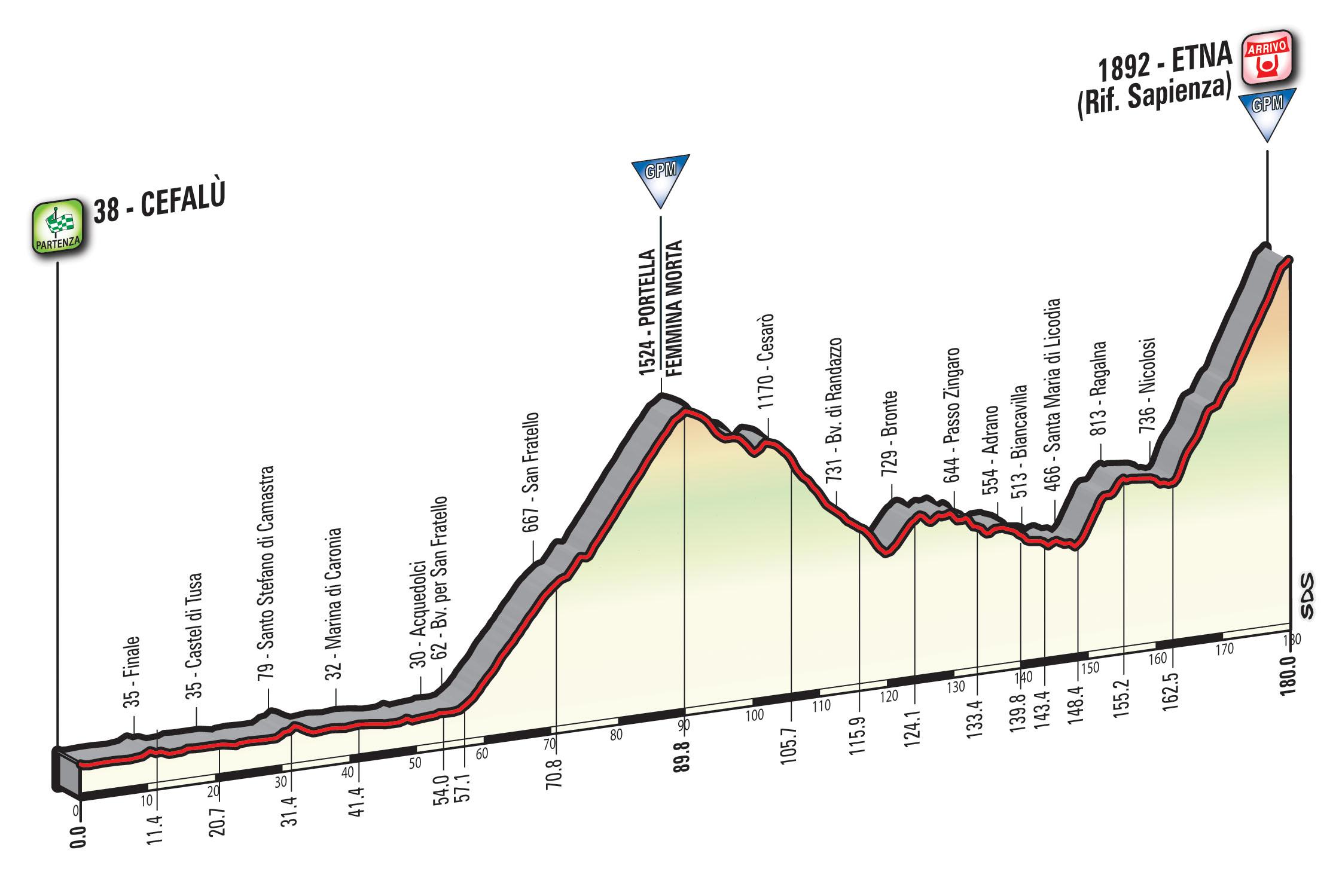 Giro d'Italia 2017 Etna