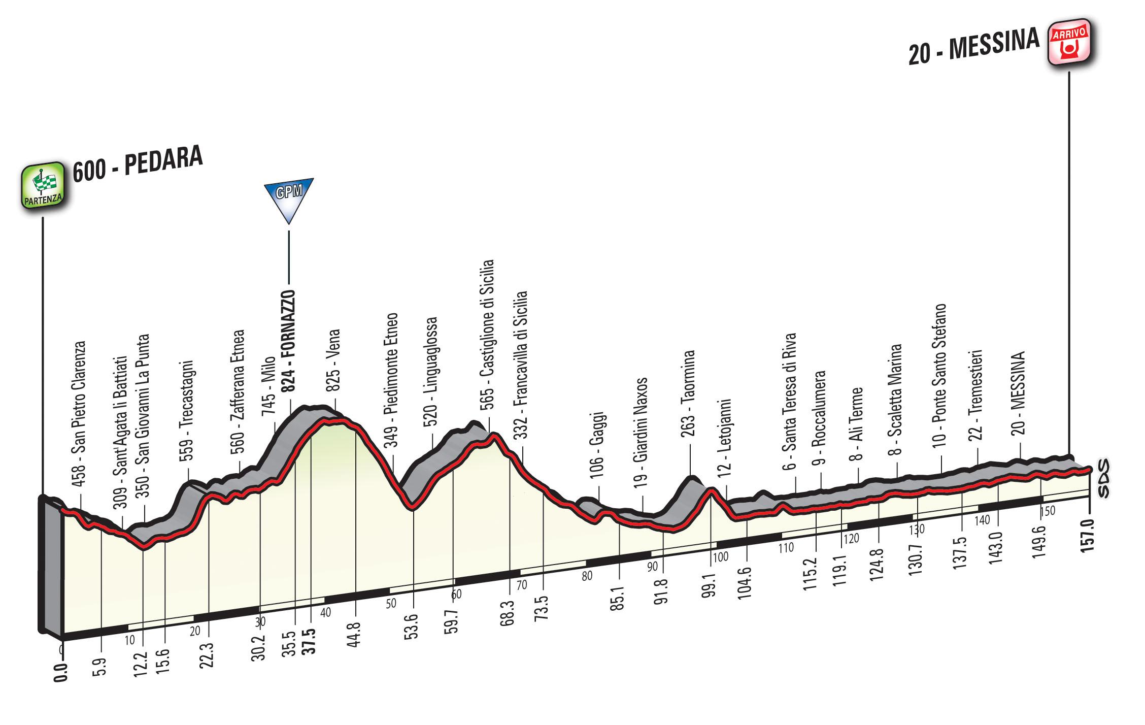 Giro d'Italia Pedara-Messina