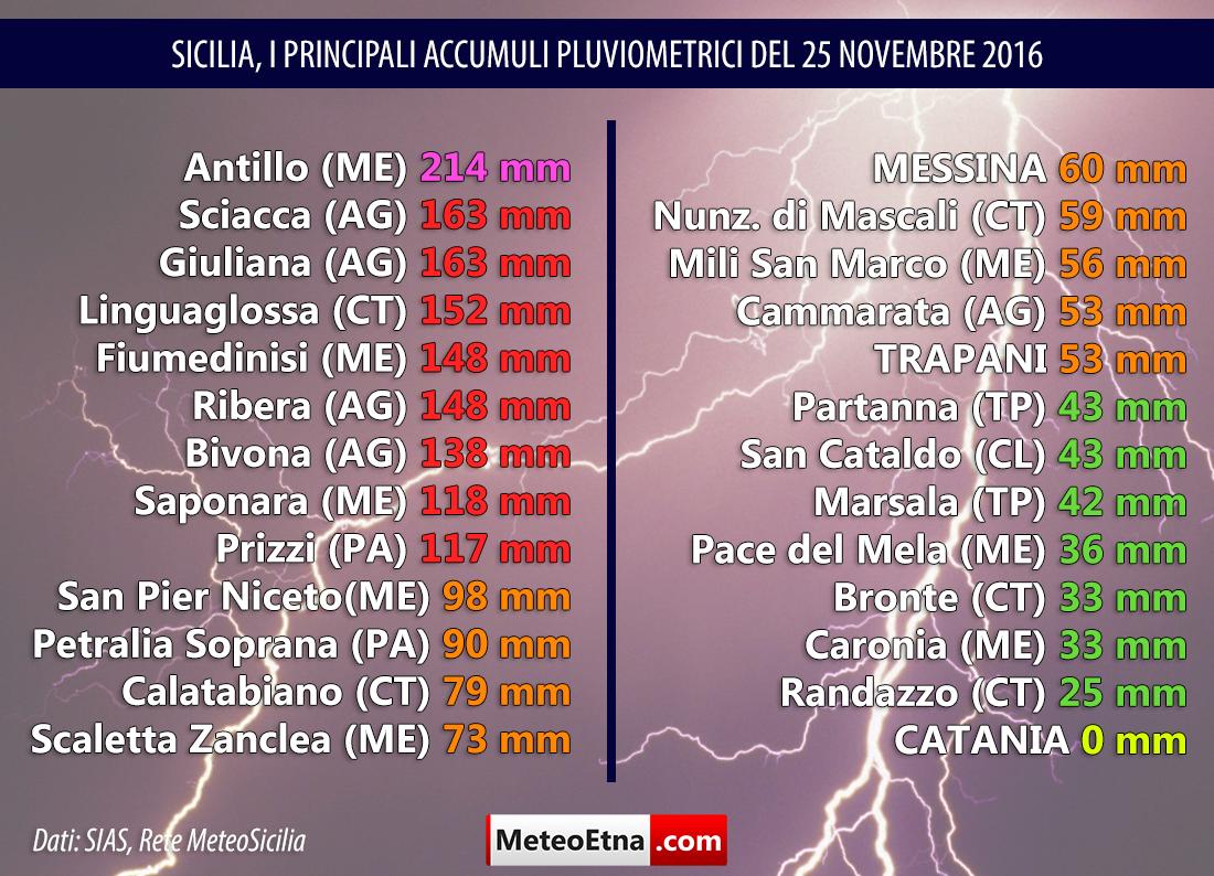 maltempo Sicilia accumuli meteo