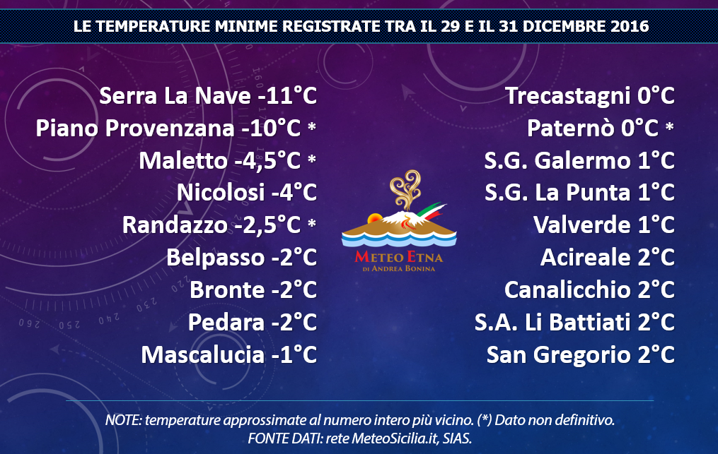 Temperature minime registrate nel catanese etneo tra 29 e 31 dicembre 2016