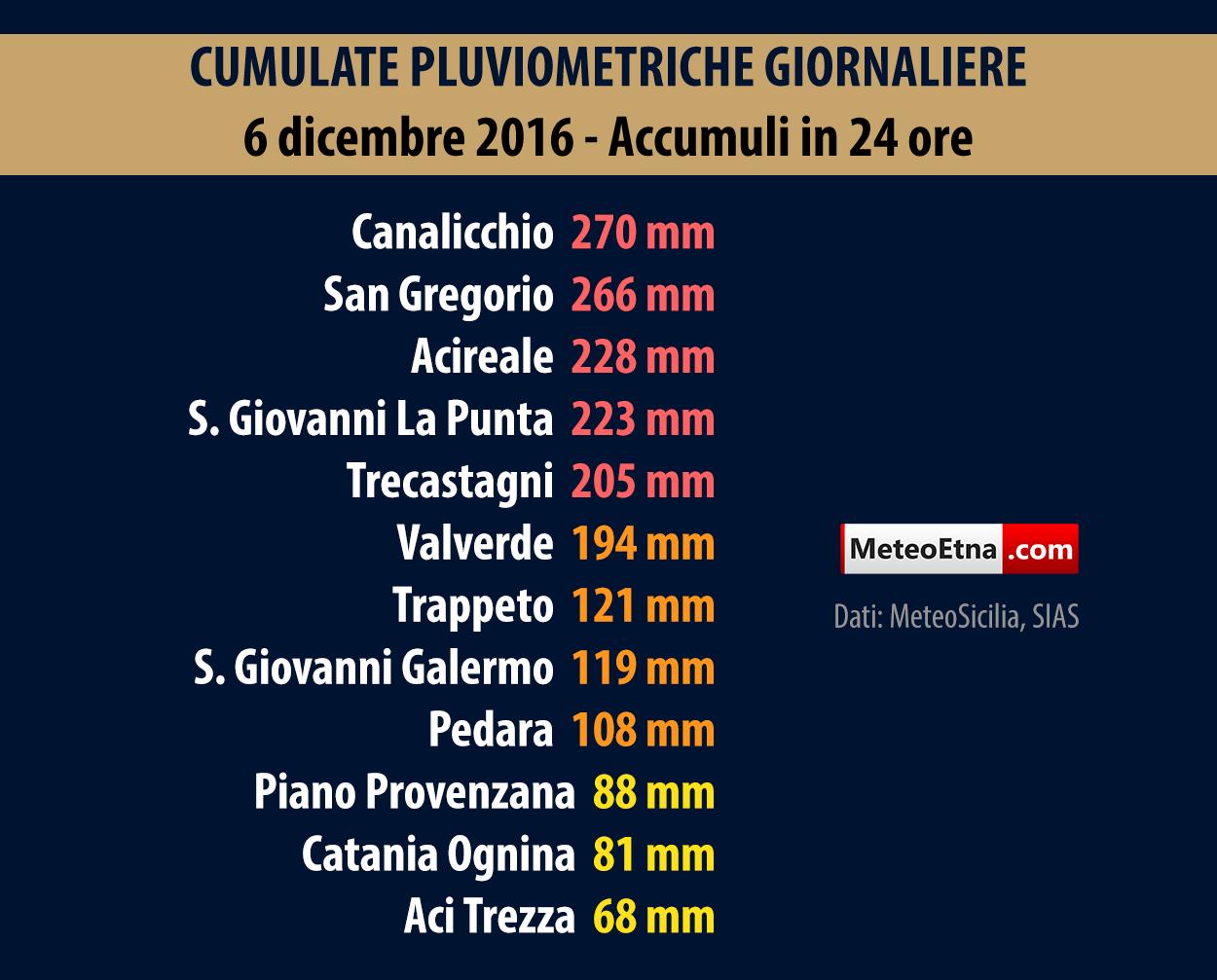 maltempo Catania