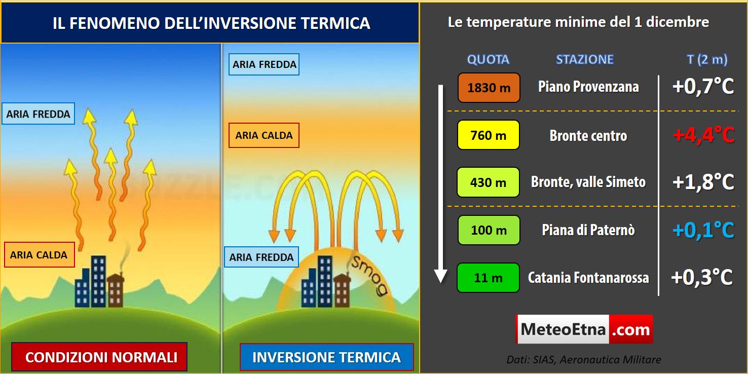 inversione-termica