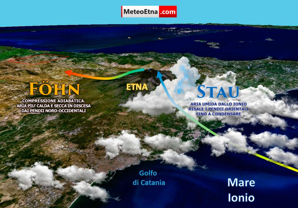 Uno schema di massima sulle dinamiche dello stau nell'area etnea: un meccanismo che favorisce fenomeni abbondanti ed insistenti alle pendici orientali. | (C) MeteoEtna.com