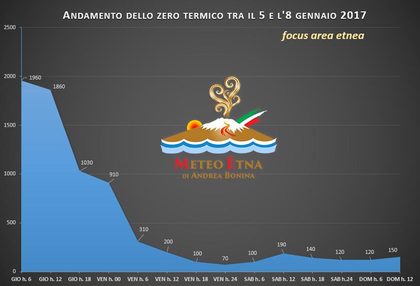 zero-termico-etna